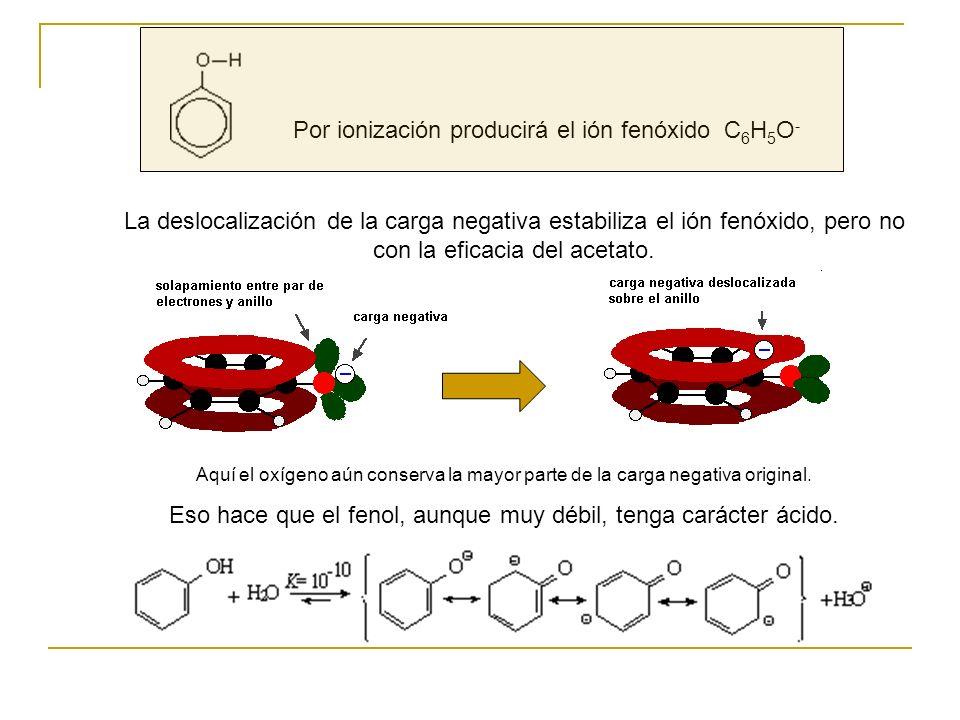 Por ionización producirá el ión fenóxido C6H5O-C6H5O- Aquí el oxígeno aún conserva la mayor parte de la carga negativa original. Eso hace que el fenol
