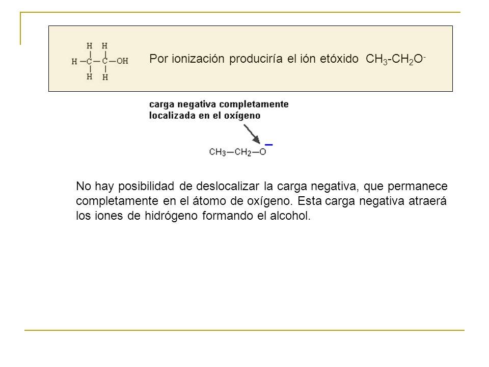 Por ionización produciría el ión etóxido CH 3 -CH 2 O - No hay posibilidad de deslocalizar la carga negativa, que permanece completamente en el átomo