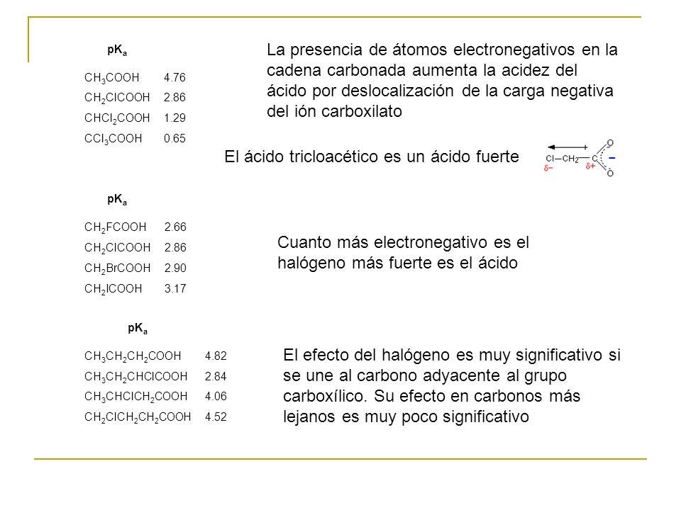 pK a CH 3 COOH4.76 CH 2 ClCOOH2.86 CHCl 2 COOH1.29 CCl 3 COOH0.65 La presencia de átomos electronegativos en la cadena carbonada aumenta la acidez del