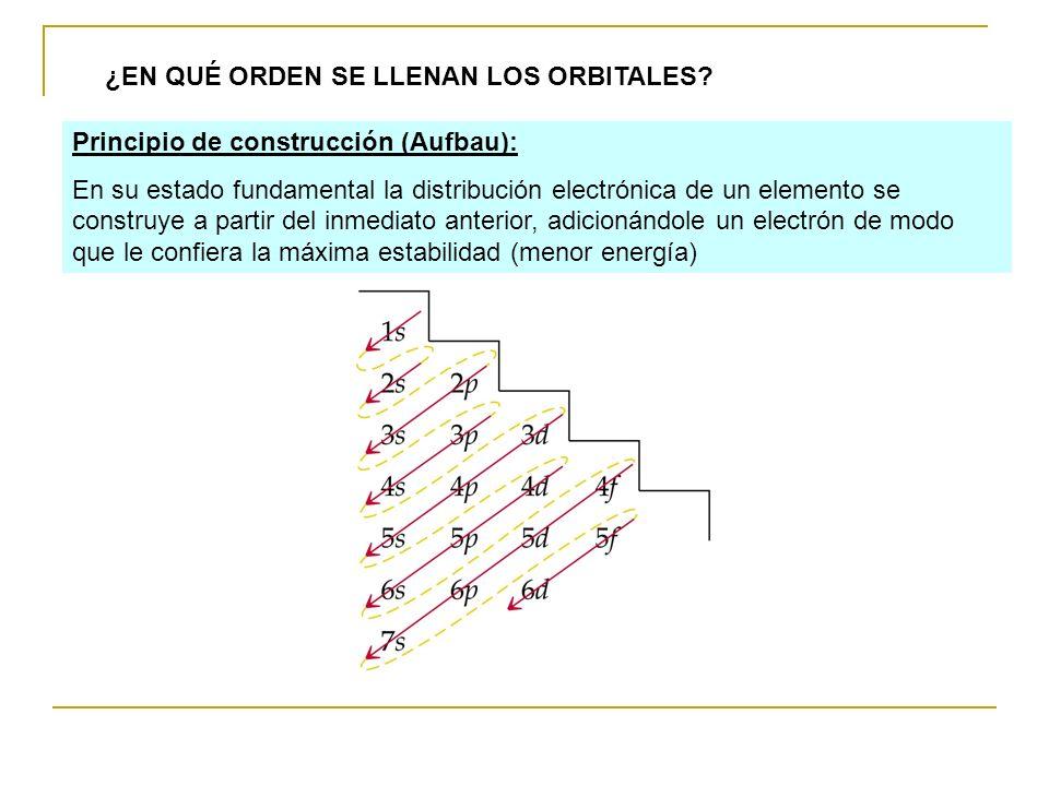 ¿EN QUÉ ORDEN SE LLENAN LOS ORBITALES? Principio de construcción (Aufbau): En su estado fundamental la distribución electrónica de un elemento se cons