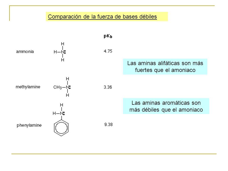 Comparación de la fuerza de bases débiles Las aminas alifáticas son más fuertes que el amoniaco Las aminas aromáticas son más débiles que el amoniaco