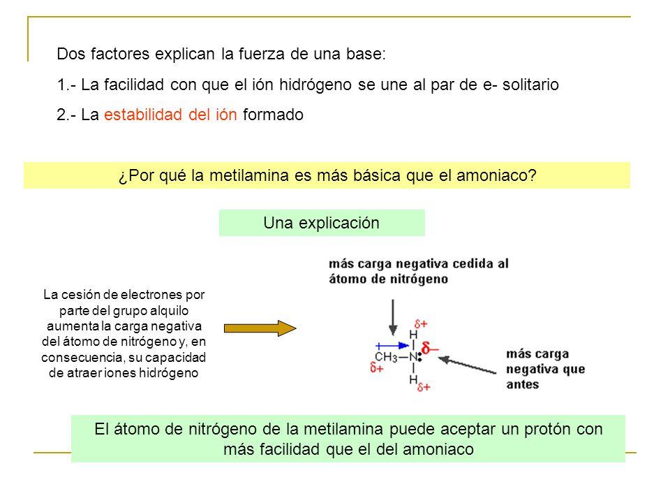 Dos factores explican la fuerza de una base: 1.- La facilidad con que el ión hidrógeno se une al par de e- solitario 2.- La estabilidad del ión formad