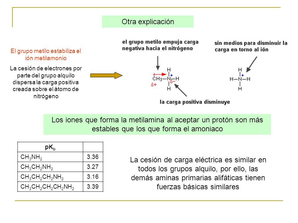 pK b CH 3 NH 2 3.36 CH 3 CH 2 NH 2 3.27 CH 3 CH 2 CH 2 NH 2 3.16 CH 3 CH 2 CH 2 CH 2 NH 2 3.39 La cesión de carga eléctrica es similar en todos los gr
