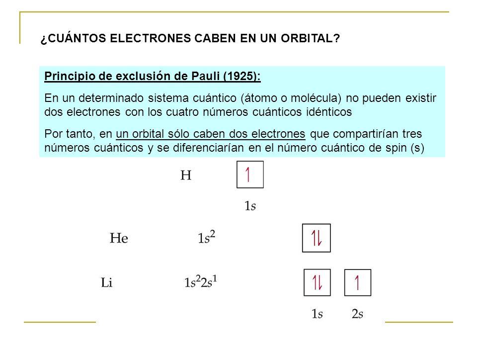 ¿CUÁNTOS ELECTRONES CABEN EN UN ORBITAL? Principio de exclusión de Pauli (1925): En un determinado sistema cuántico (átomo o molécula) no pueden exist