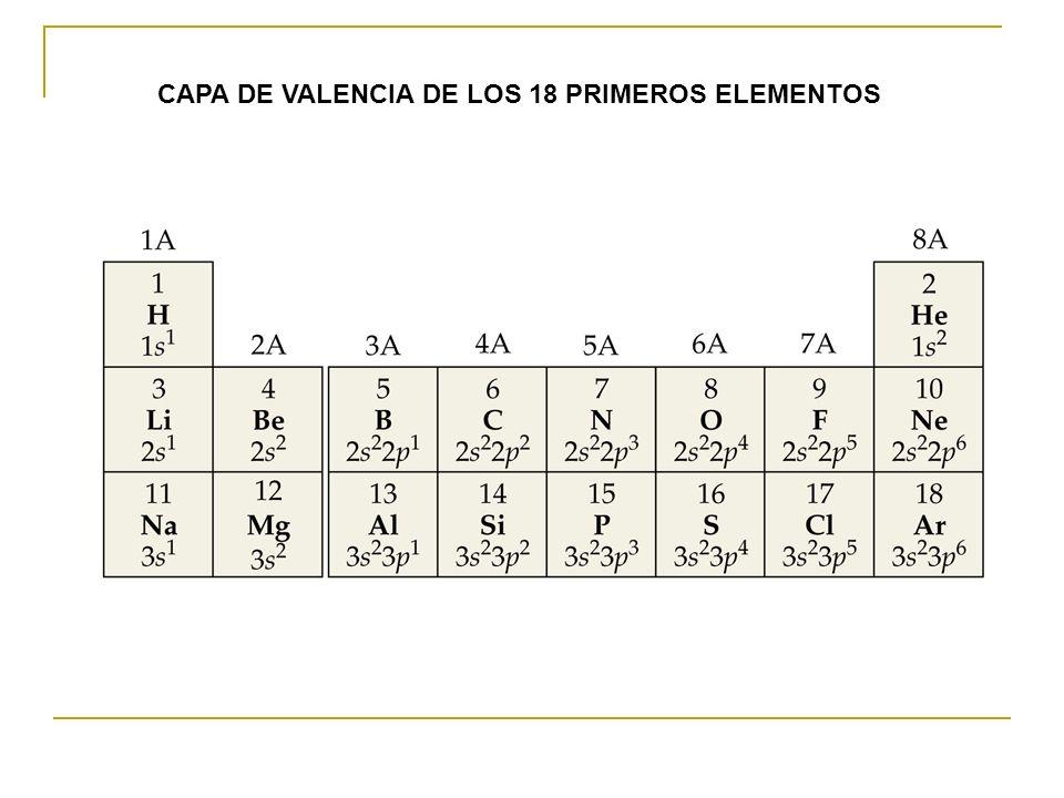 CAPA DE VALENCIA DE LOS 18 PRIMEROS ELEMENTOS