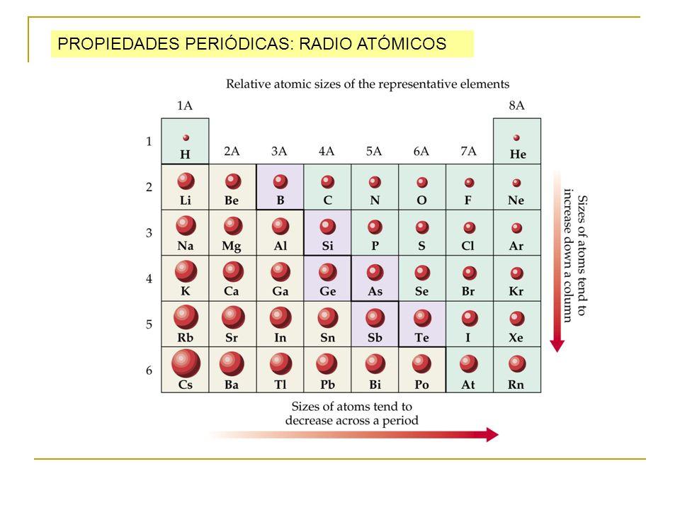 PROPIEDADES PERIÓDICAS: RADIO ATÓMICOS