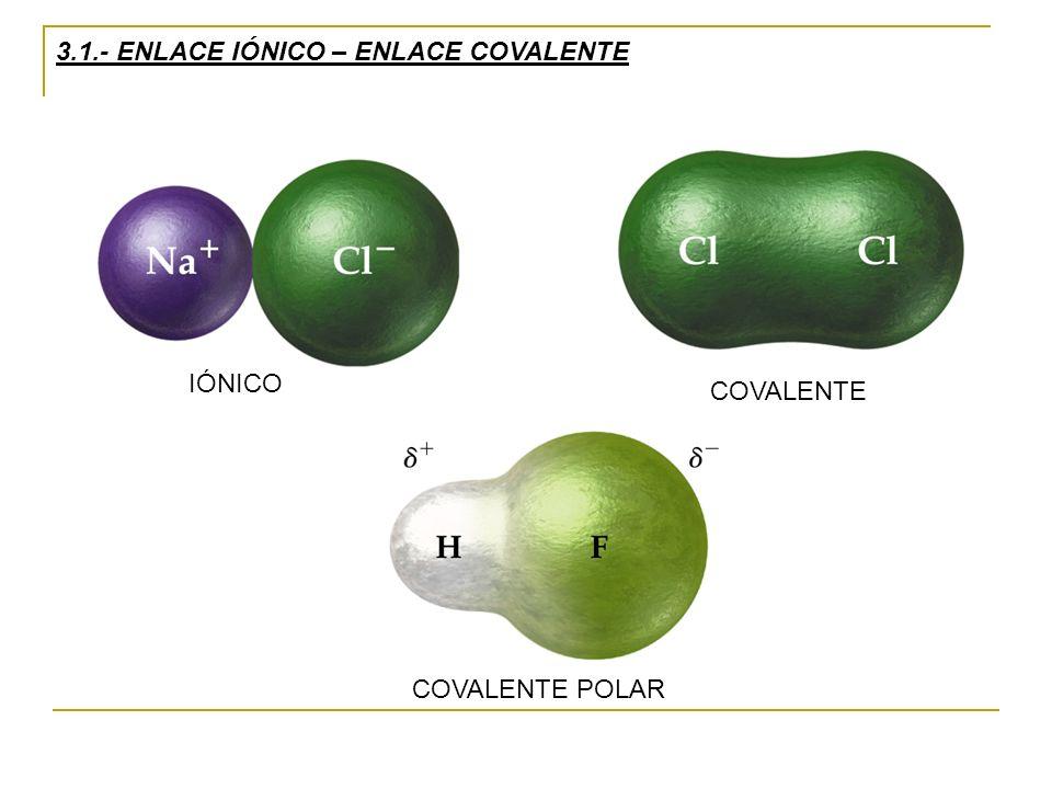 3.1.- ENLACE IÓNICO – ENLACE COVALENTE IÓNICO COVALENTE COVALENTE POLAR