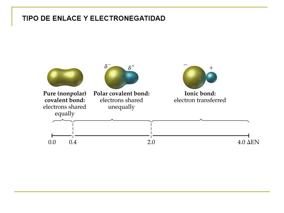 TIPO DE ENLACE Y ELECTRONEGATIDAD
