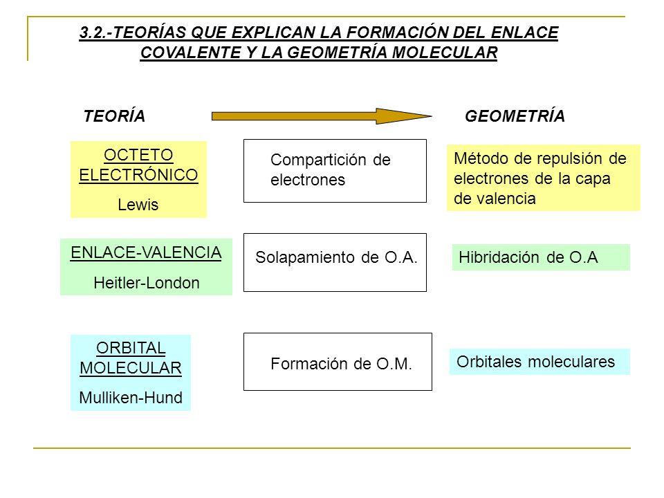 3.2.-TEORÍAS QUE EXPLICAN LA FORMACIÓN DEL ENLACE COVALENTE Y LA GEOMETRÍA MOLECULAR OCTETO ELECTRÓNICO Lewis ENLACE-VALENCIA Heitler-London ORBITAL M