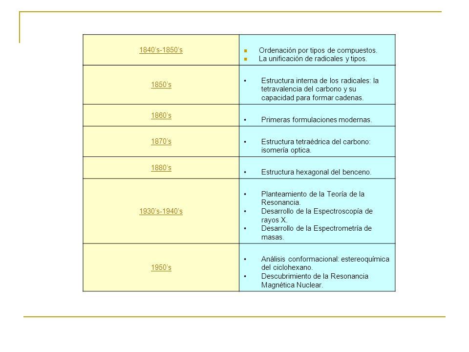 1850s Estructura interna de los radicales: la tetravalencia del carbono y su capacidad para formar cadenas. 1860s Primeras formulaciones modernas. 187