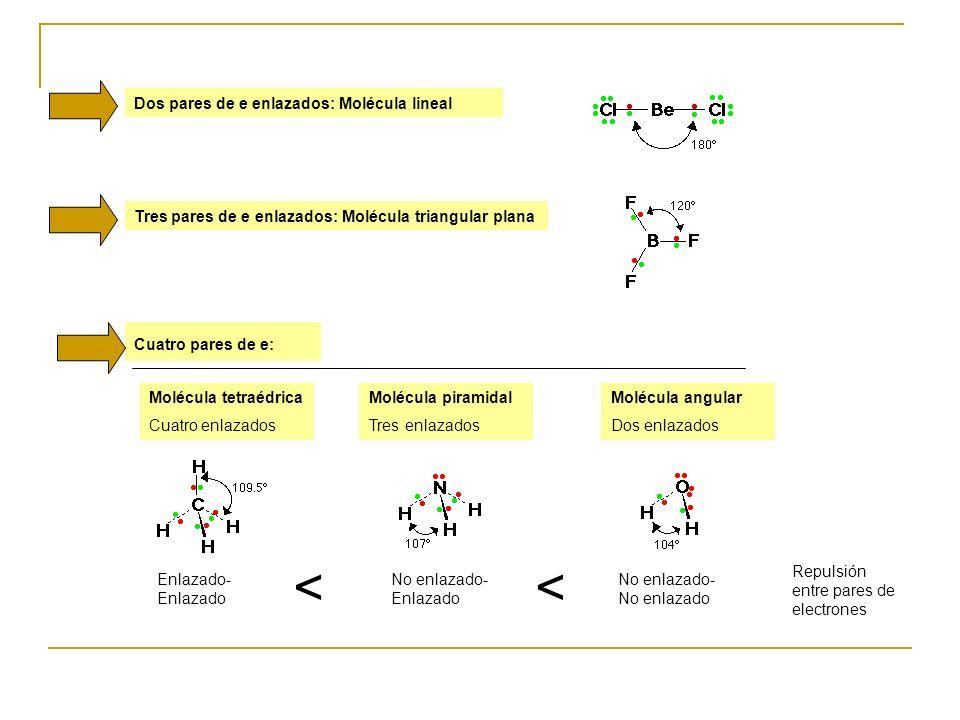 Dos pares de e enlazados: Molécula lineal Tres pares de e enlazados: Molécula triangular plana Cuatro pares de e: Molécula tetraédrica Cuatro enlazado