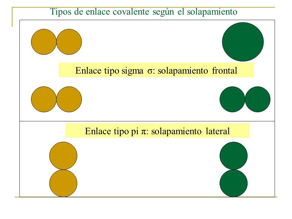 Tipos de enlace covalente según el solapamiento Enlace tipo sigma σ: solapamiento frontal Enlace tipo pi π: solapamiento lateral