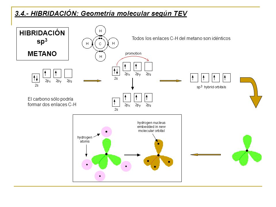 3.4.- HIBRIDACIÓN: Geometría molecular según TEV Todos los enlaces C-H del metano son idénticos HIBRIDACIÓN sp 3 METANO El carbono sólo podría formar