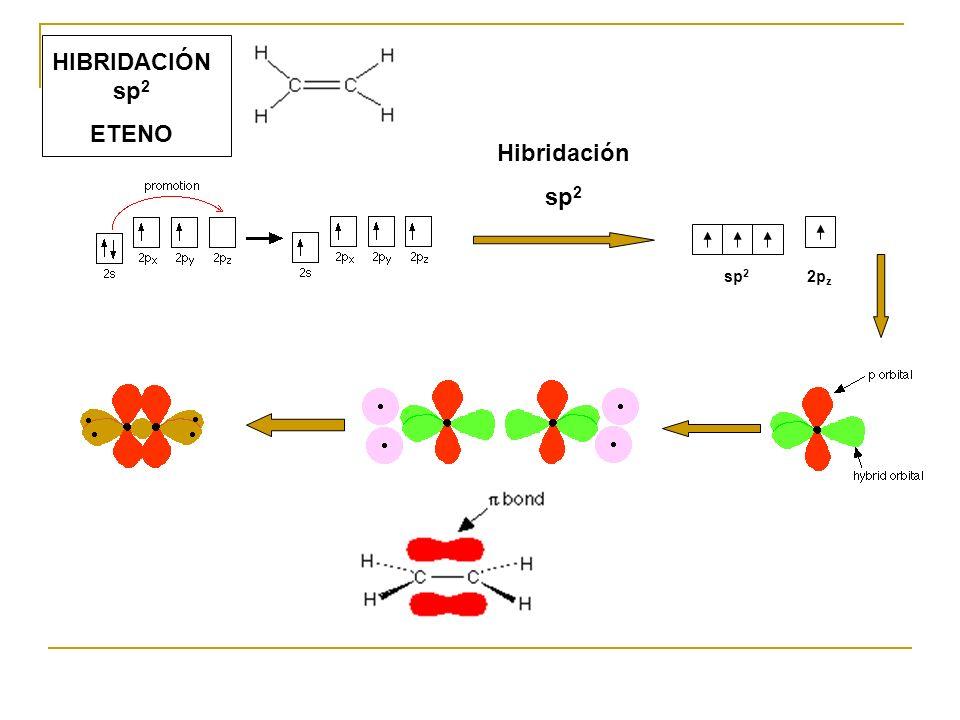 HIBRIDACIÓN sp 2 ETENO Hibridación sp 2 2p z