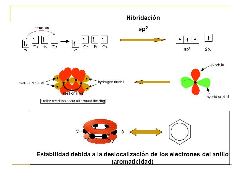 Hibridación sp 2 2p z Estabilidad debida a la deslocalización de los electrones del anillo (aromaticidad)