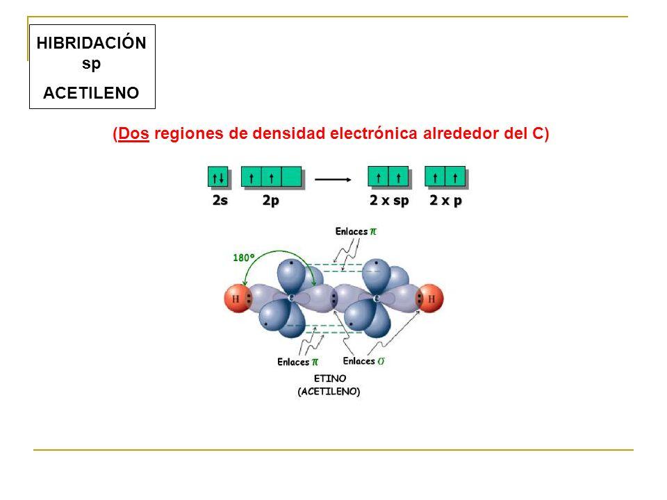 (Dos regiones de densidad electrónica alrededor del C) HIBRIDACIÓN sp ACETILENO