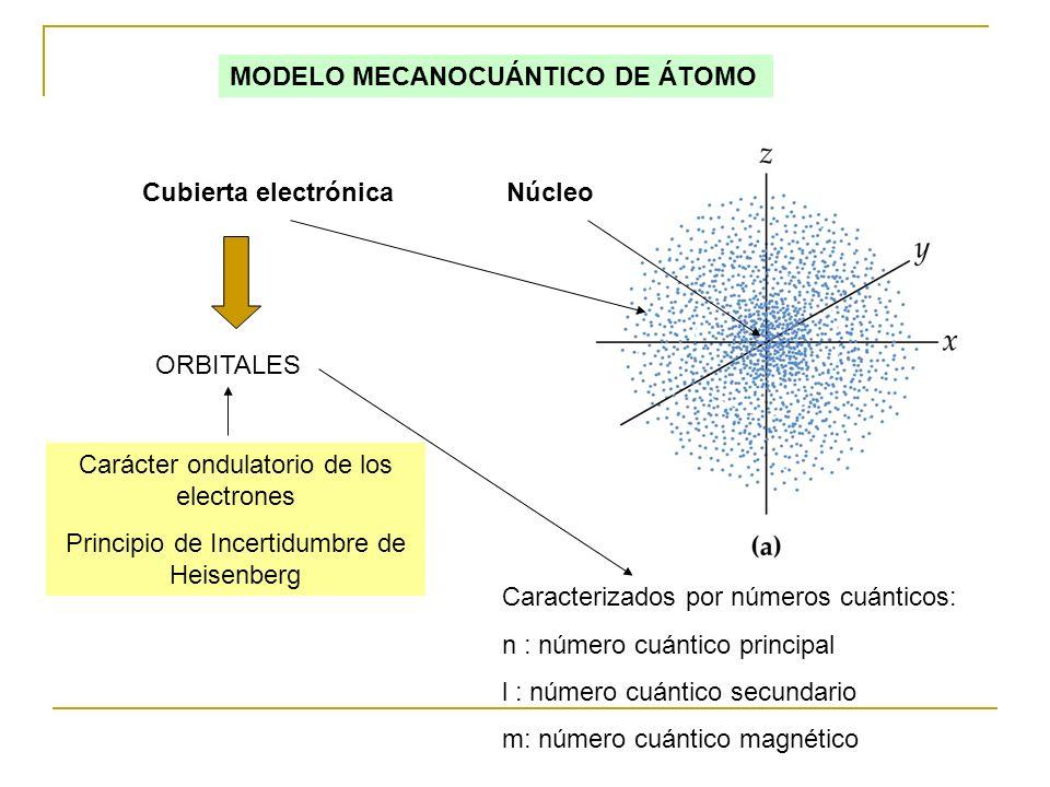 NúcleoCubierta electrónica MODELO MECANOCUÁNTICO DE ÁTOMO ORBITALES Carácter ondulatorio de los electrones Principio de Incertidumbre de Heisenberg Ca