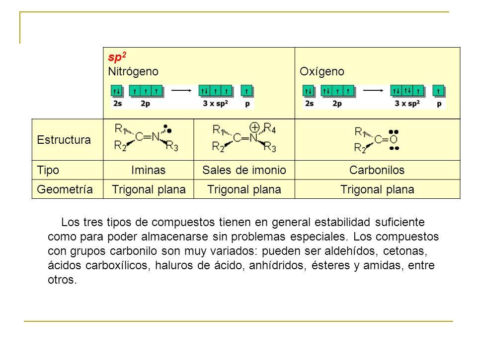 sp 2 Nitrógeno Oxígeno Estructura TipoIminasSales de imonioCarbonilos GeometríaTrigonal plana Los tres tipos de compuestos tienen en general estabilid