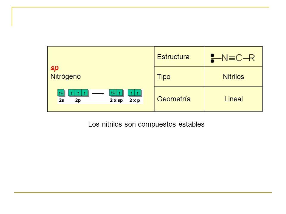 . sp Nitrógeno Los nitrilos son compuestos estables Estructura TipoNitrilos GeometríaLineal