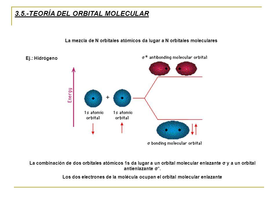 3.5.-TEORÍA DEL ORBITAL MOLECULAR La mezcla de N orbitales atómicos da lugar a N orbitales moleculares Ej.: Hidrógeno La combinación de dos orbitales