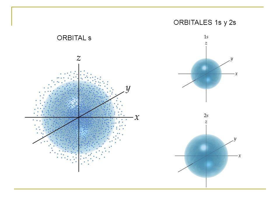 ORBITALES 1s y 2s ORBITAL s