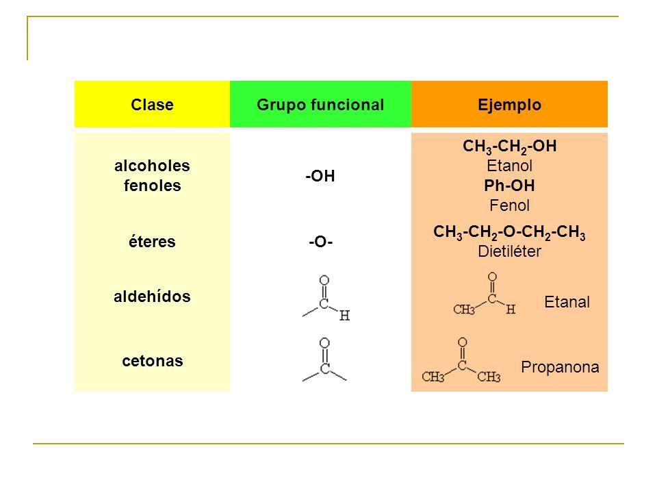 alcoholes fenoles -OH CH 3 -CH 2 -OH Etanol Ph-OH Fenol éteres-O- CH 3 -CH 2 -O-CH 2 -CH 3 Dietiléter ClaseGrupo funcionalEjemplo aldehídos Etanal cet