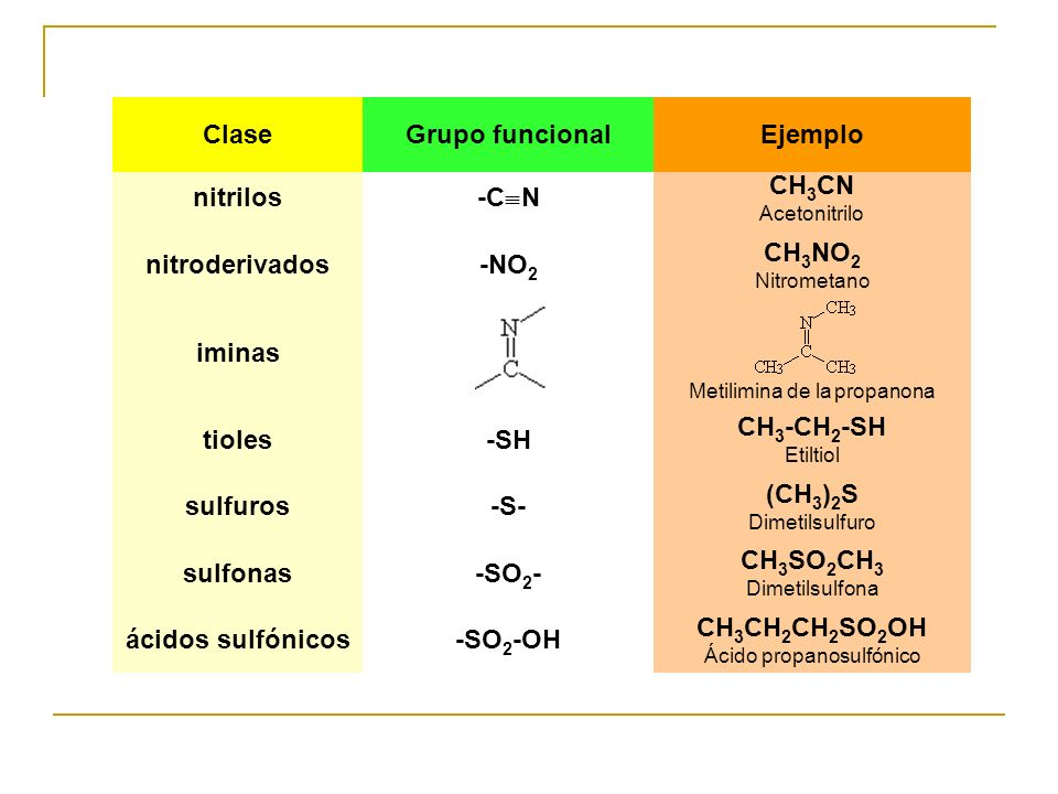 nitrilos -C N CH 3 CN Acetonitrilo nitroderivados-NO 2 CH 3 NO 2 Nitrometano iminas Metilimina de la propanona tioles-SH CH 3 -CH 2 -SH Etiltiol sulfu