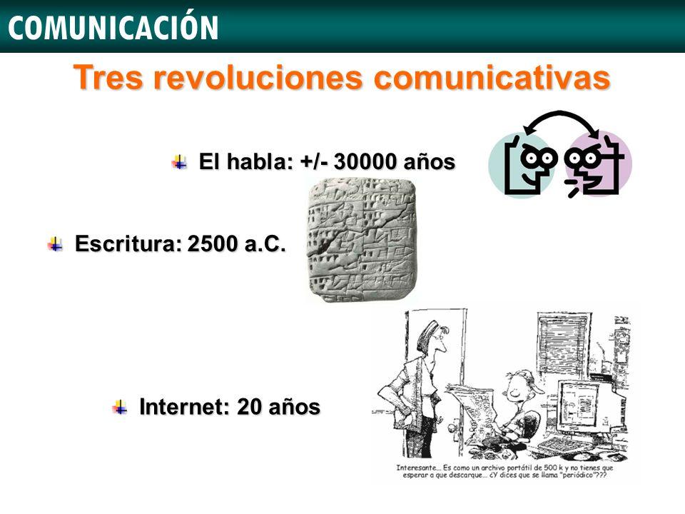 Tres revoluciones comunicativas COMUNICACIÓN El habla: +/- 30000 años Internet: 20 años Escritura: 2500 a.C.