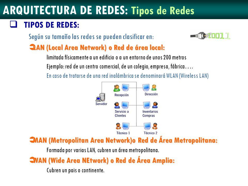 ARQUITECTURA DE REDES: Tipos de Redes TIPOS DE REDES: Según su tamaño las redes se pueden clasificar en: LAN (Local Area Network) o Red de área local: