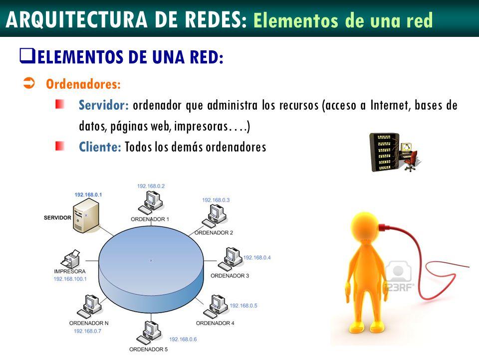 ARQUITECTURA DE REDES: Elementos de una red Ordenadores: Servidor: ordenador que administra los recursos (acceso a Internet, bases de datos, páginas w