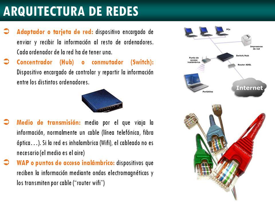 ARQUITECTURA DE REDES Adaptador o tarjeta de red: dispositivo encargado de enviar y recibir la información al resto de ordenadores. Cada ordenador de