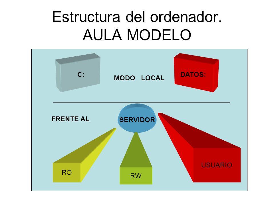 Estructura del ordenador. AULA MODELO C:DATOS: SERVIDOR RO RW USUARIO MODO LOCAL FRENTE AL