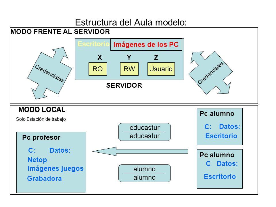 Estructura del Aula modelo: Credenciales C: educastur alumno SERVIDOR Escritorio RORWUsuario XYZ Imágenes de los PC MODO LOCAL Pc profesor C: Netop Im