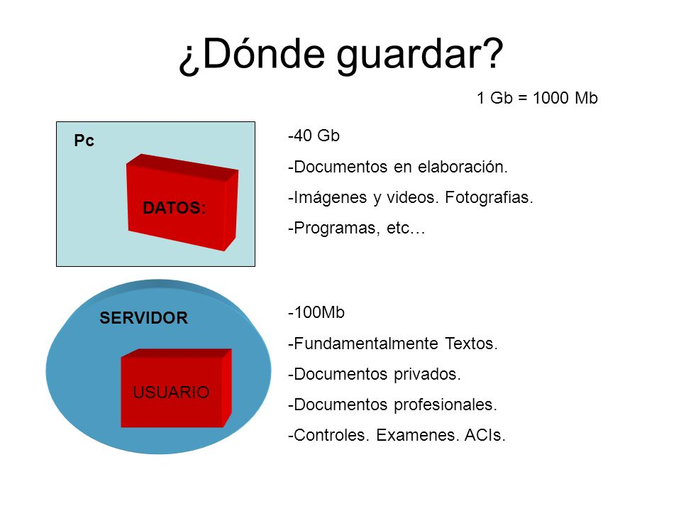 ¿Dónde guardar. Pc DATOS: SERVIDOR USUARIO -40 Gb -Documentos en elaboración.