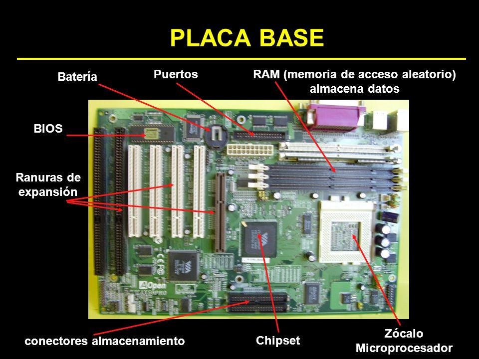 PLACA BASE Chipset BIOS Zócalo Microprocesador RAM (memoria de acceso aleatorio) almacena datos Batería Ranuras de expansión Puertos conectores almace