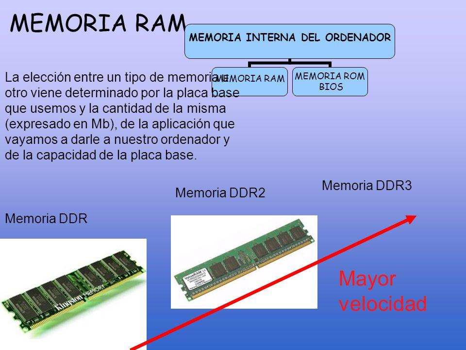 MEMORIA RAM MEMORIA INTERNA DEL ORDENADOR MEMORIA RAM MEMORIA ROM BIOS Memoria DDR2 Memoria DDR La elección entre un tipo de memoria u otro viene dete
