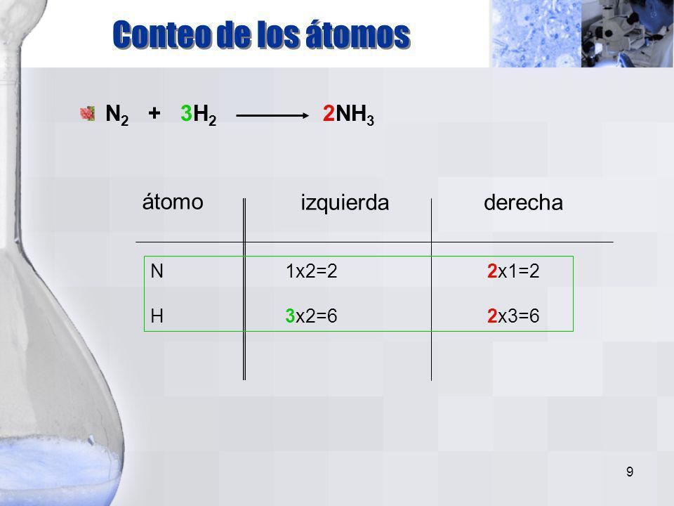 9 átomo izquierdaderecha N1x2=22x1=2 H3x2=62x3=6 Conteo de los átomos N 2 + 3H 2 2NH 3