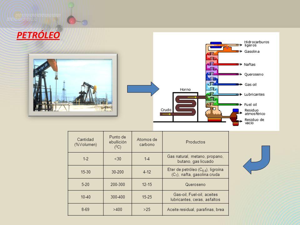 Cantidad (%Volumen) Punto de ebullición ( 0 C) Atomos de carbono Productos 1-2<301-4 Gas natural, metano, propano, butano, gas licuado 15-3030-2004-12