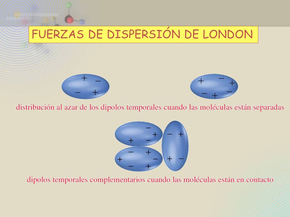 FUERZAS DE DISPERSIÓN DE LONDON