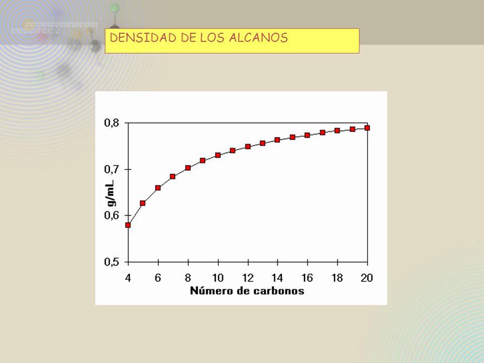 ¿Es posible la reacción de un alcano con otros halógenos diferentes del cloro.