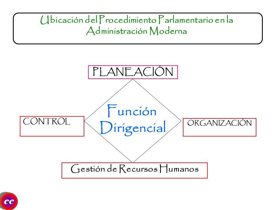 CONTROL Ubicación del Procedimiento Parlamentario en la Administración Moderna PLANEACIÓN ORGANIZACIÓN Gestión de Recursos Humanos Función Dirigencial cc