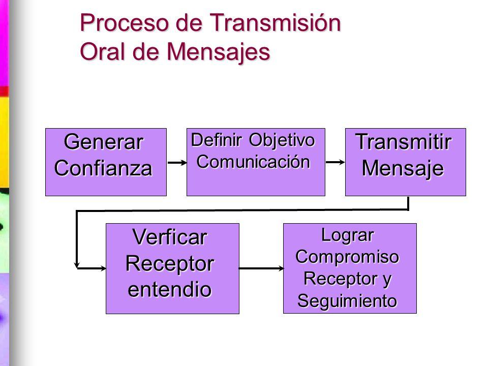 Proceso de Transmisión Oral de Mensajes Generar Confianza Transmitir Mensaje Definir Objetivo Comunicación Verficar Receptor entendio Lograr Compromis