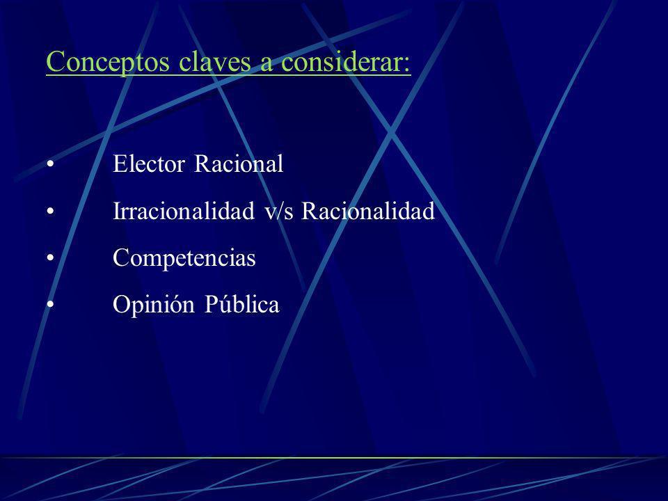 Conceptos claves a considerar: Elector Racional Irracionalidad v/s Racionalidad Competencias Opinión Pública