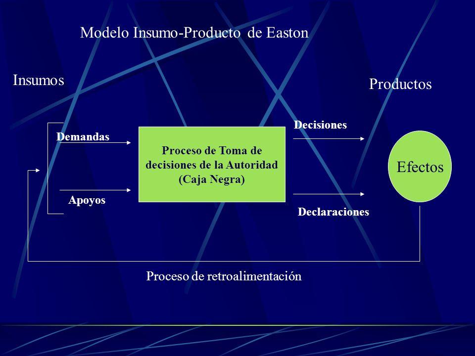 Modelo Insumo-Producto de Easton Proceso de Toma de decisiones de la Autoridad (Caja Negra) Demandas Apoyos Decisiones Declaraciones Efectos Proceso d