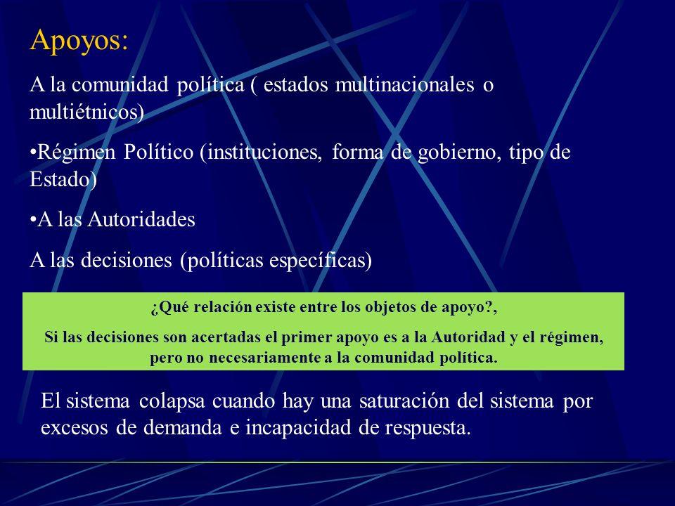 Apoyos: A la comunidad política ( estados multinacionales o multiétnicos) Régimen Político (instituciones, forma de gobierno, tipo de Estado) A las Au