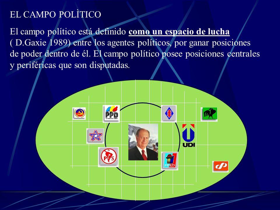 EL CAMPO POLÌTICO El campo político está definido como un espacio de lucha ( D.Gaxie 1989) entre los agentes políticos, por ganar posiciones de poder