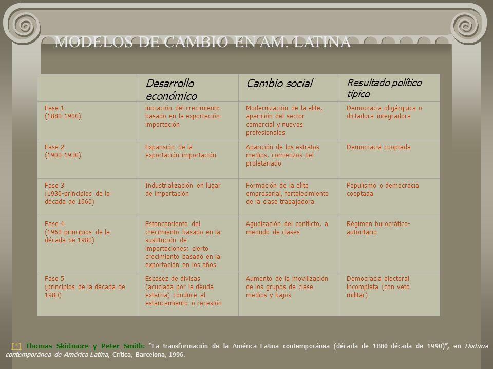 Modelos de cambio en América Latina Desarrollo económico Cambio social Resultado político típico Fase 1 (1880-1900) iniciación del crecimiento basado