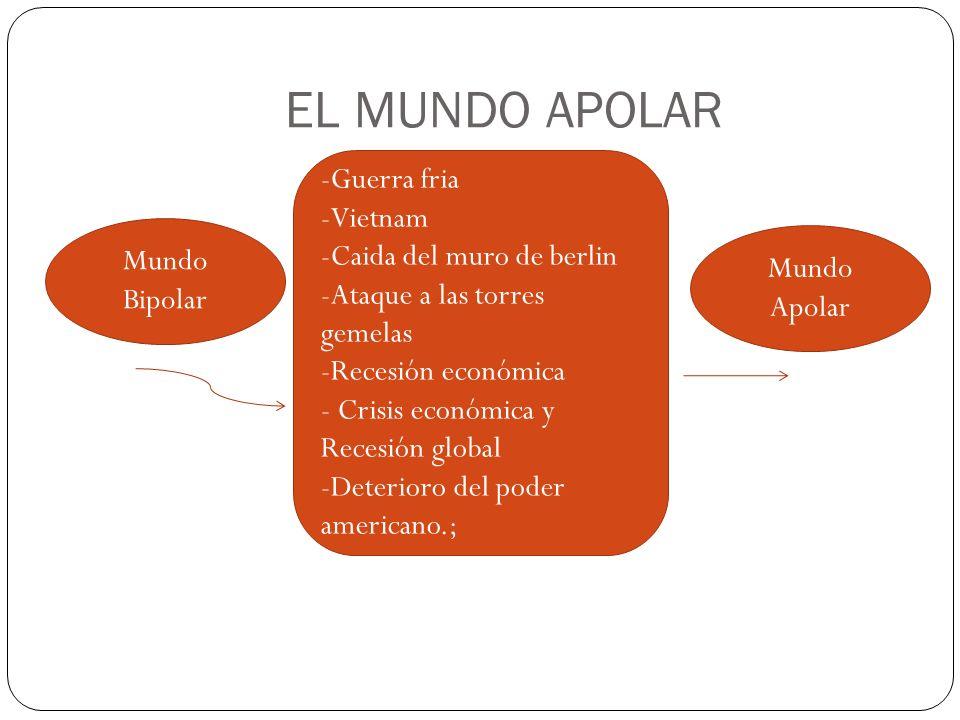 Mundo Bipolar Mundo Apolar -Guerra fria -Vietnam -Caida del muro de berlin -Ataque a las torres gemelas -Recesión económica - Crisis económica y Reces