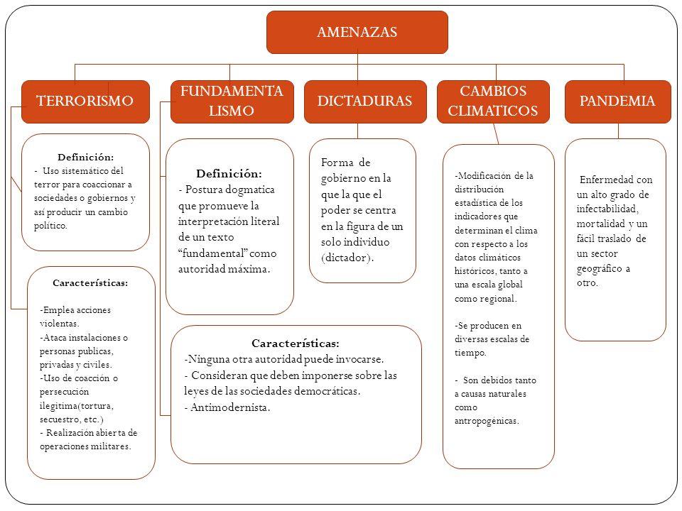AMENAZAS PANDEMIADICTADURAS FUNDAMENTA LISMO CAMBIOS CLIMATICOS TERRORISMO Definición: - Uso sistemático del terror para coaccionar a sociedades o gob
