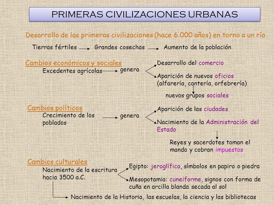 PRIMERAS CIVILIZACIONES URBANAS Cambios económicos y sociales Cambios políticos Cambios culturales Excedentes agrícolas genera Desarrollo del comercio